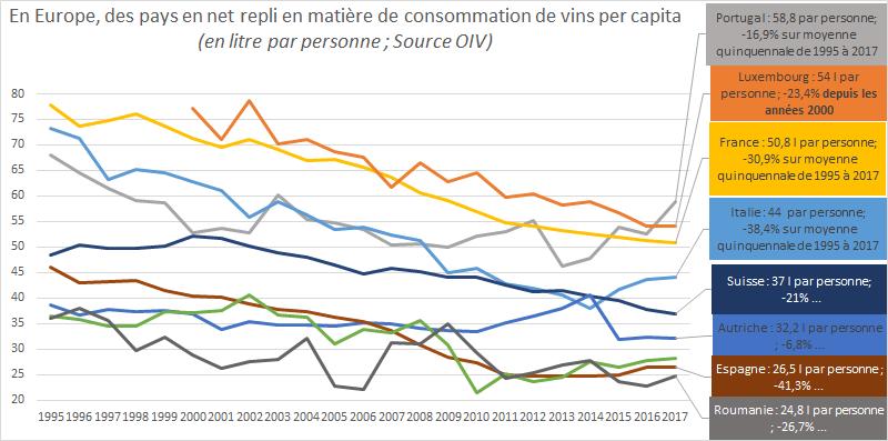 Evolu Consommation de vin per capita 1