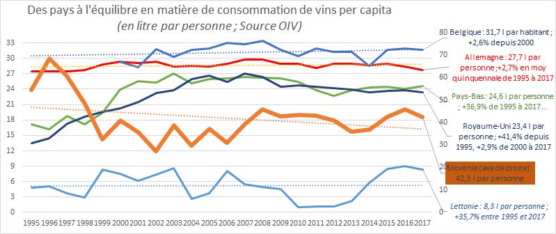 Evolu Consommation de vin per capita 2