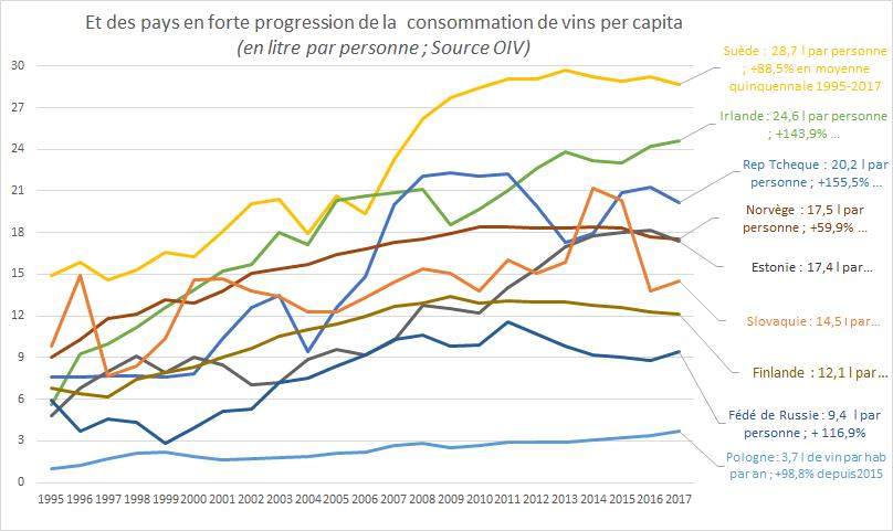 Evolu Consommation de vin per capita 3