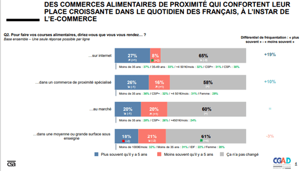 Graph CSA Etude commerce alimentaires 2020 CGAD 1