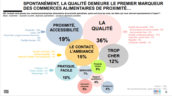 Graph CSA Etude commerce alimentaires 2020 CGAD 2