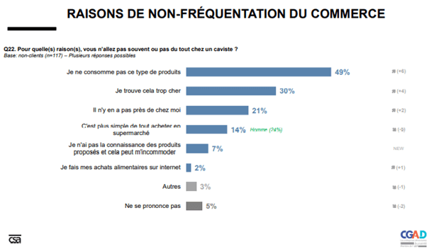 Graph CSA Etude commerce alimentaires 2020 CGAD 6